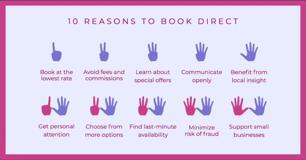 What do vacationers know about Book Direct? Guest Education